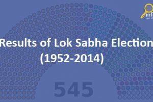 Results of Lok Sabha Elections(1952-2014)
