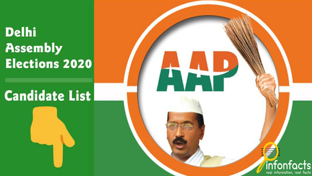 AAP Candidate List Delhi Assembly Election 2020